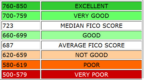 Credit score ranges